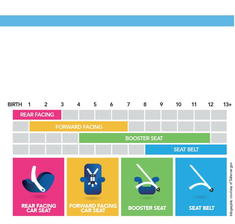 SaferCar Infographic_CarSeats_BHParent